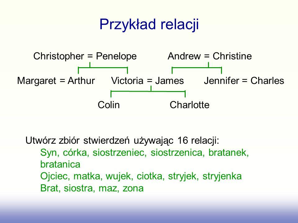 Inny sposób przedstawienia tej informacji (ojcem colina jest james) (matka colina jest victoria) (zona jamesa jest victoria) wynika z dwóch poprzednich (bratem charlotte jest colin) (bratem victorii jest arthur) (wujkiem charlotte jest arthur) wynika z dwóch poprzednich Christopher = Penelope Andrew = Christine Margaret = Arthur Victoria = James Jennifer = Charles Colin Charlotte Możemy te relacje przedstawić w postaci ciągów uporządkowanych czwórek