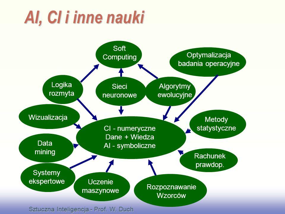 EE141 CI - numeryczne Dane + Wiedza AI - symboliczne Soft Computing Sieci neuronowe Rachunek prawdop.