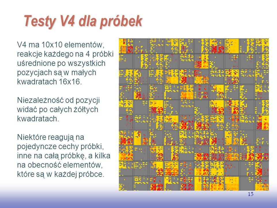 EE141 15 Testy V4 dla próbek V4 ma 10x10 elementów, reakcje każdego na 4 próbki uśrednione po wszystkich pozycjach są w małych kwadratach 16x16. Nieza