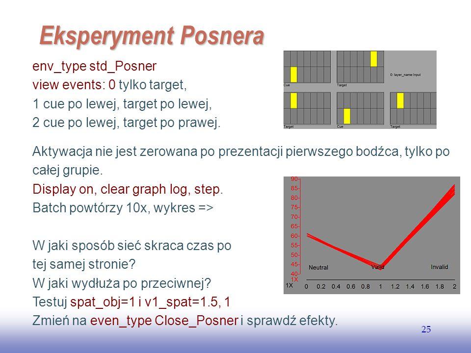 EE141 25 Eksperyment Posnera env_type std_Posner view events: 0 tylko target, 1 cue po lewej, target po lewej, 2 cue po lewej, target po prawej. Aktyw