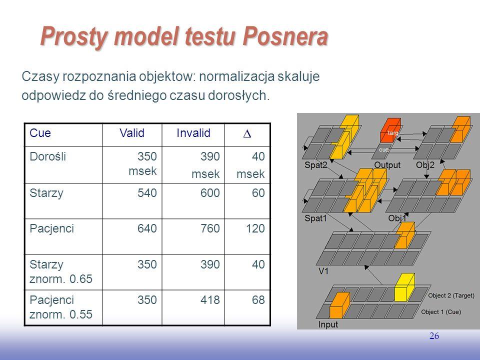 EE141 26 Prosty model testu Posnera Czasy rozpoznania objektow: normalizacja skaluje odpowiedz do średniego czasu dorosłych. CueValidInvalid Dorośli35