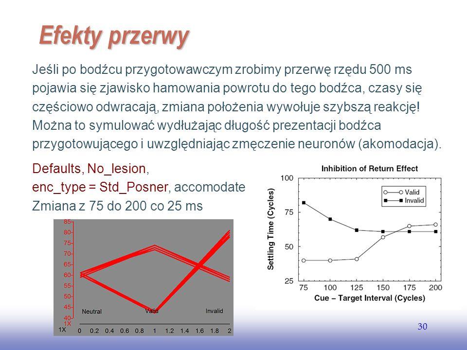 EE141 30 Efekty przerwy Jeśli po bodźcu przygotowawczym zrobimy przerwę rzędu 500 ms pojawia się zjawisko hamowania powrotu do tego bodźca, czasy się