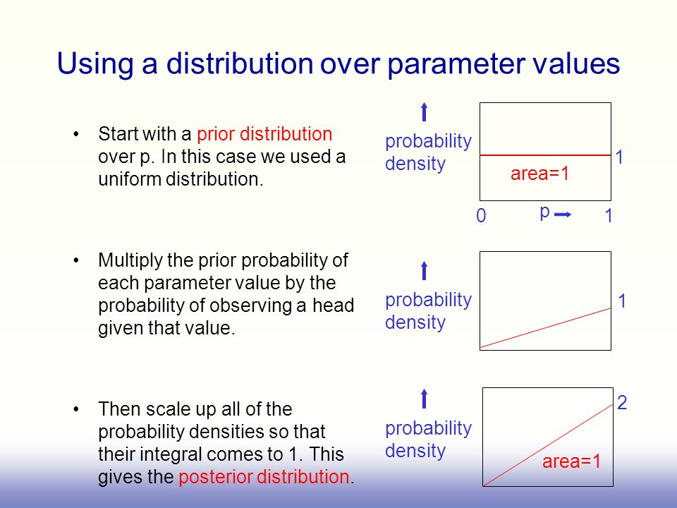 Using a distribution over parameter values Start with a prior distribution over p. In this case we used a uniform distribution. Multiply the prior pro