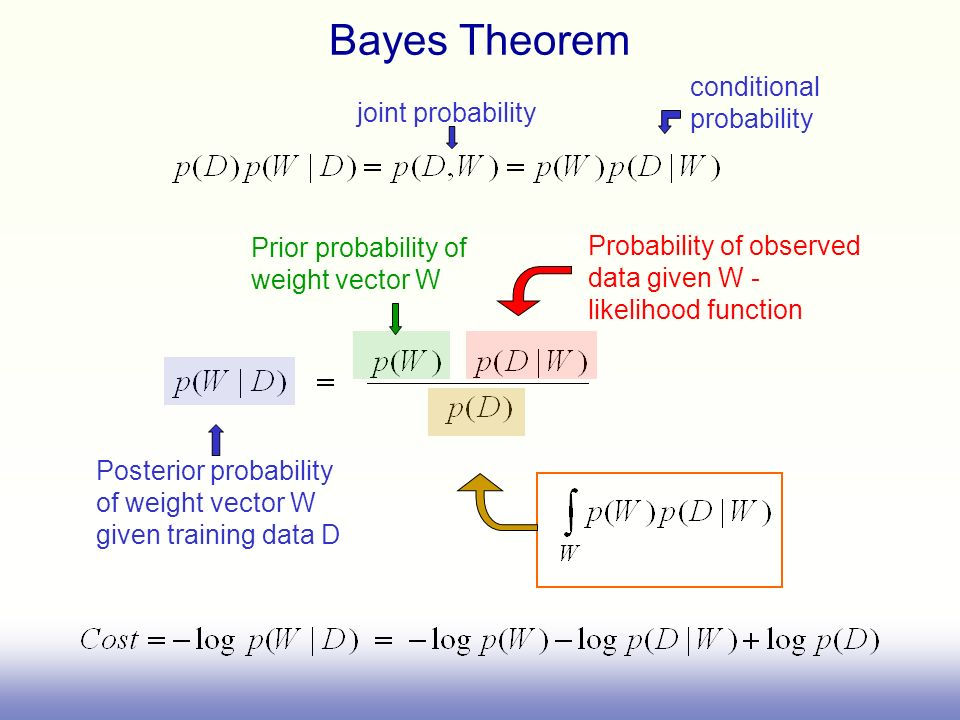 Bayes Theorem Prior probability of weight vector W Posterior probability of weight vector W given training data D Probability of observed data given W