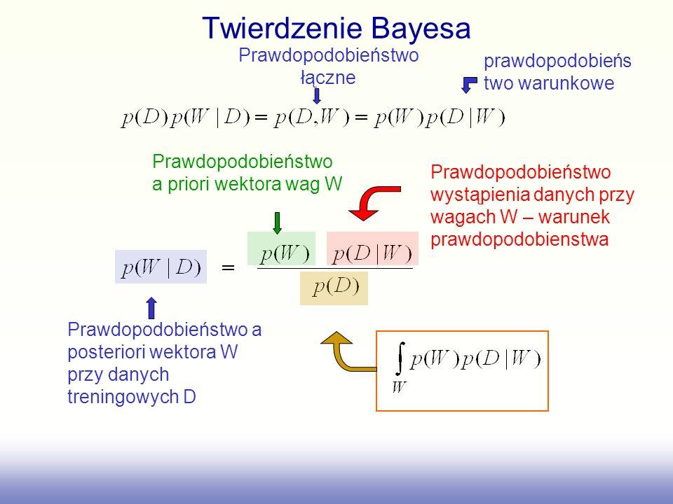 Twierdzenie Bayesa Prawdopodobieństwo a priori wektora wag W Prawdopodobieństwo a posteriori wektora W przy danych treningowych D Prawdopodobieństwo w