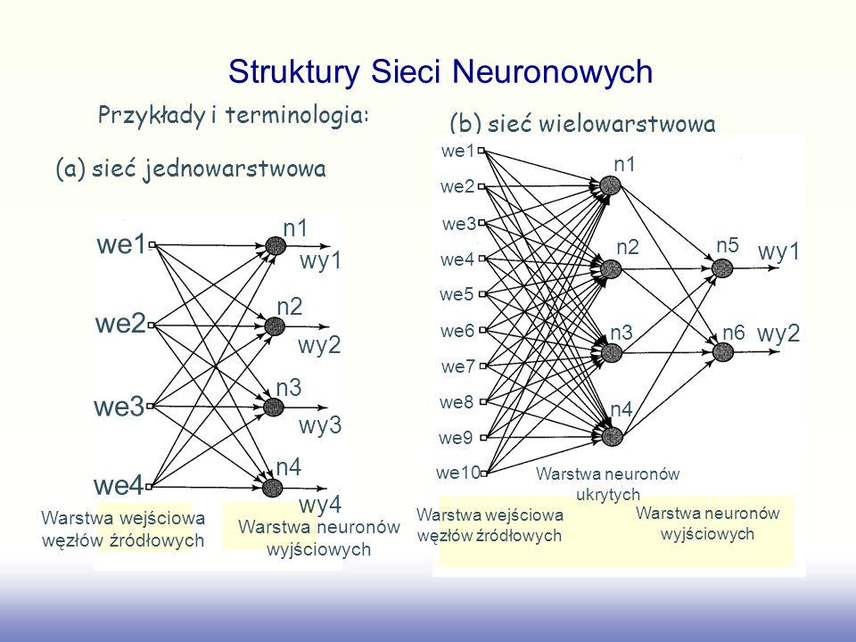 Przykłady i terminologia: (a) sieć jednowarstwowa (b) sieć wielowarstwowa we1 we2 we3 we4 n1 n2 n3 n4 wy1 wy2 wy3 wy4 Warstwa wejściowa węzłów źródłow