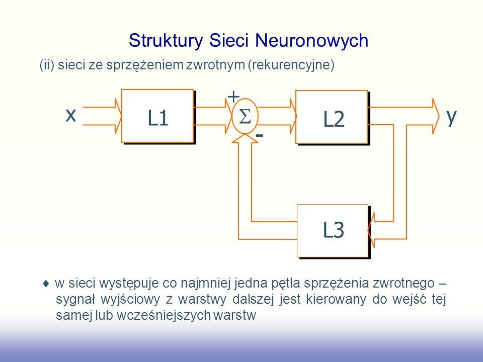 (ii) sieci ze sprzężeniem zwrotnym (rekurencyjne) x L1 y L2 L3 + - w sieci występuje co najmniej jedna pętla sprzężenia zwrotnego – sygnał wyjściowy z