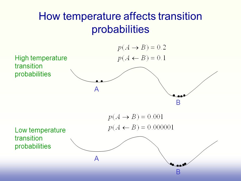 How temperature affects transition probabilities A B A B High temperature transition probabilities Low temperature transition probabilities