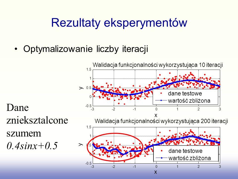 Walidacja funkcjonalności wykorzystująca 10 iteracji x y dane testowe wartość zbliżona Walidacja funkcjonalności wykorzystująca 200 iteracji x y dane testowe wartość zbliżona Rezultaty eksperymentów Optymalizowanie liczby iteracji Dane znieksztalcone szumem 0.4sinx+0.5