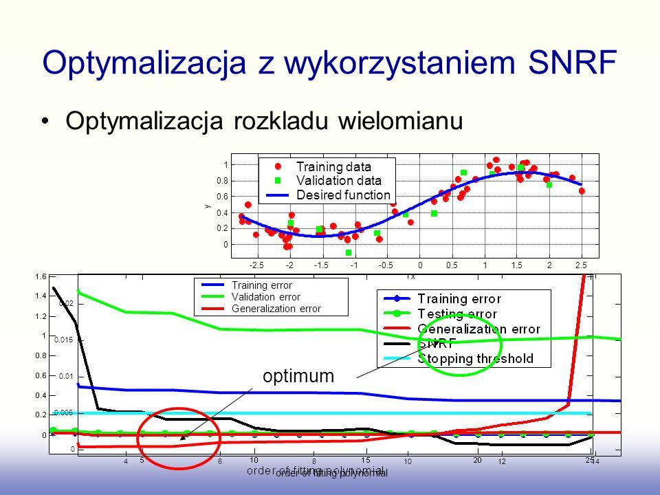 Optymalizacja z wykorzystaniem SNRF Optymalizacja rozkladu wielomianu -2.5-2-1.5-0.500.511.522.5 0 0.2 0.4 0.6 0.8 1 x y Training data Validation data Desired function 468101214 0 0.005 0.01 0.015 0.02 order of fitting polynomial Training error Validation error Generalization error optimum