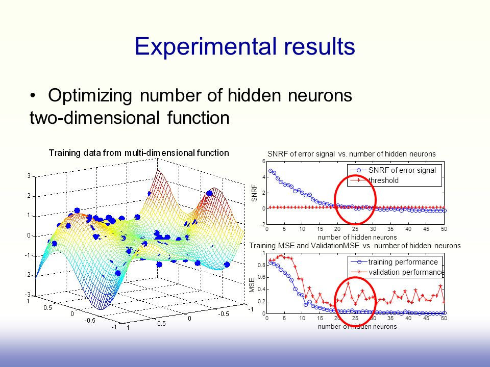 05101520253035404550 -2 0 2 4 6 number of hidden neurons SNRF SNRF of error signal vs.