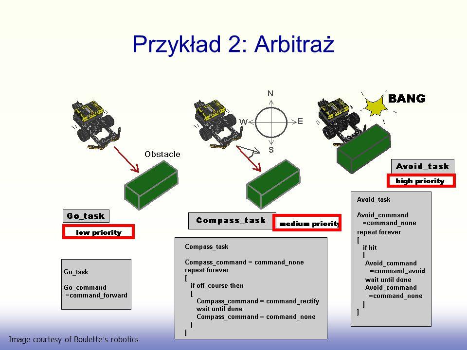 Przykład 2: Arbitraż Image courtesy of Boulette s robotics