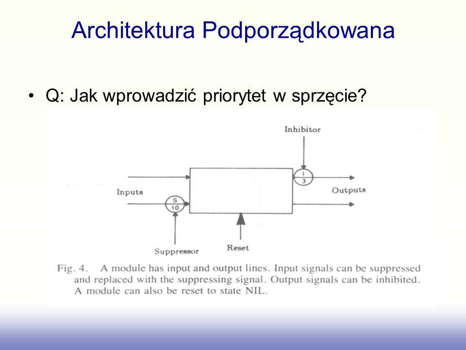 Architektura Podporządkowana Q: Jak wprowadzić priorytet w sprzęcie?