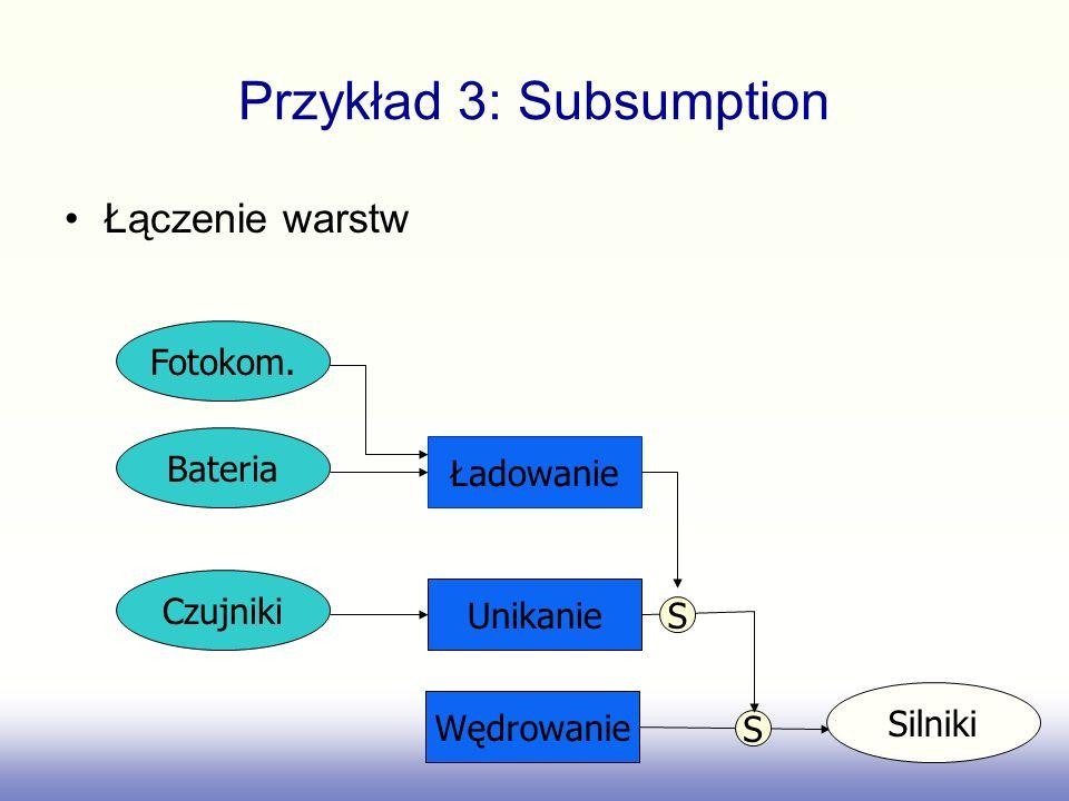 Przykład 3: Subsumption Łączenie warstw Ładowanie Bateria Fotokom. Unikanie Czujniki S Wędrowanie Silniki S