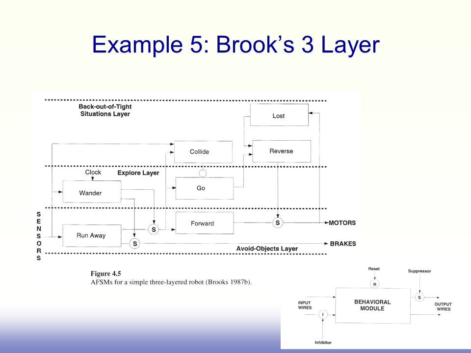 Example 5: Brooks 3 Layer
