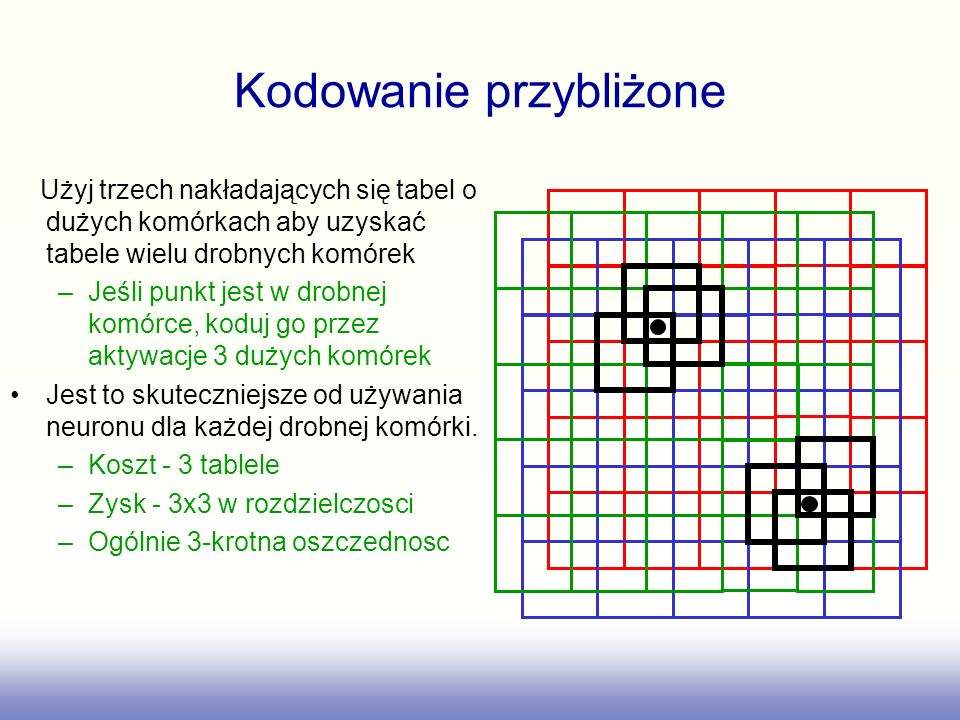 Kodowanie przybliżone Użyj trzech nakładających się tabel o dużych komórkach aby uzyskać tabele wielu drobnych komórek –Jeśli punkt jest w drobnej kom