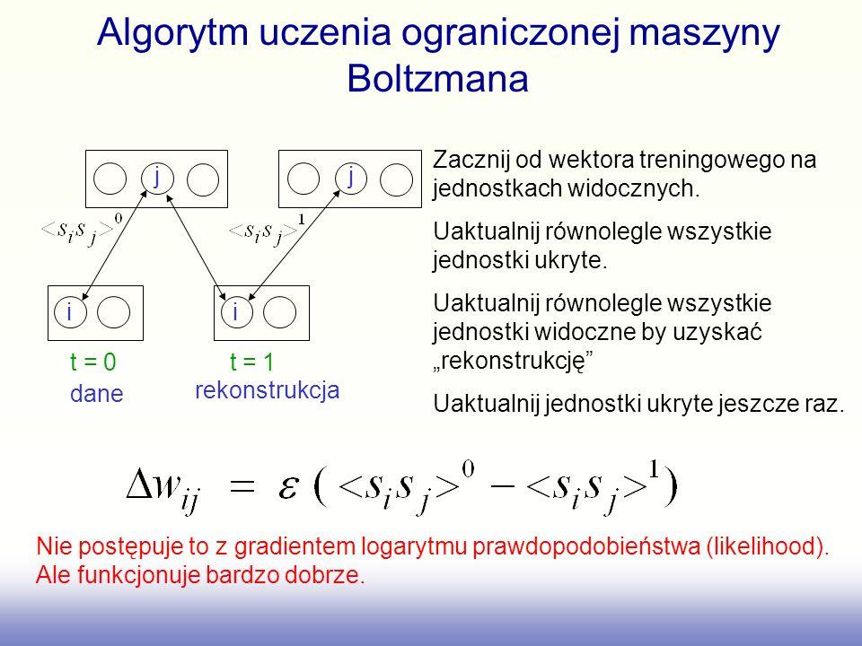 Algorytm uczenia ograniczonej maszyny Boltzmana i j i j t = 0 t = 1 Zacznij od wektora treningowego na jednostkach widocznych. Uaktualnij równolegle w