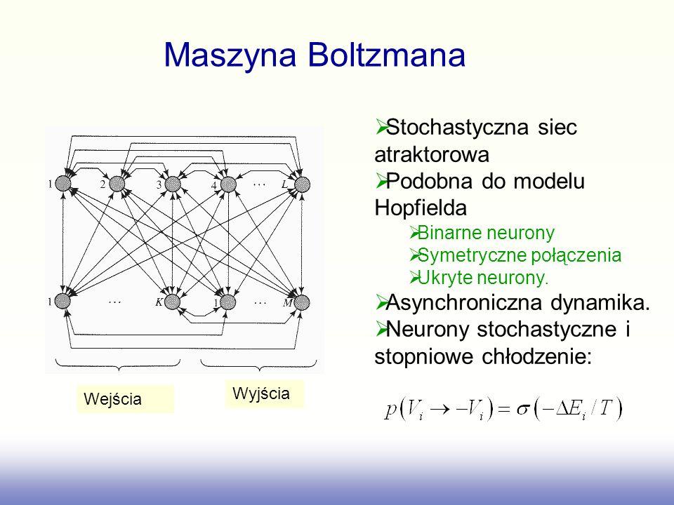 Wejścia Wyjścia Maszyna Boltzmana Stochastyczna siec atraktorowa Podobna do modelu Hopfielda Binarne neurony Symetryczne połączenia Ukryte neurony. As