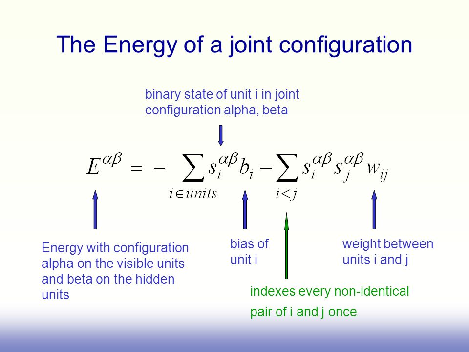 The Energy of a joint configuration bias of unit i weight between units i and j Energy with configuration alpha on the visible units and beta on the h