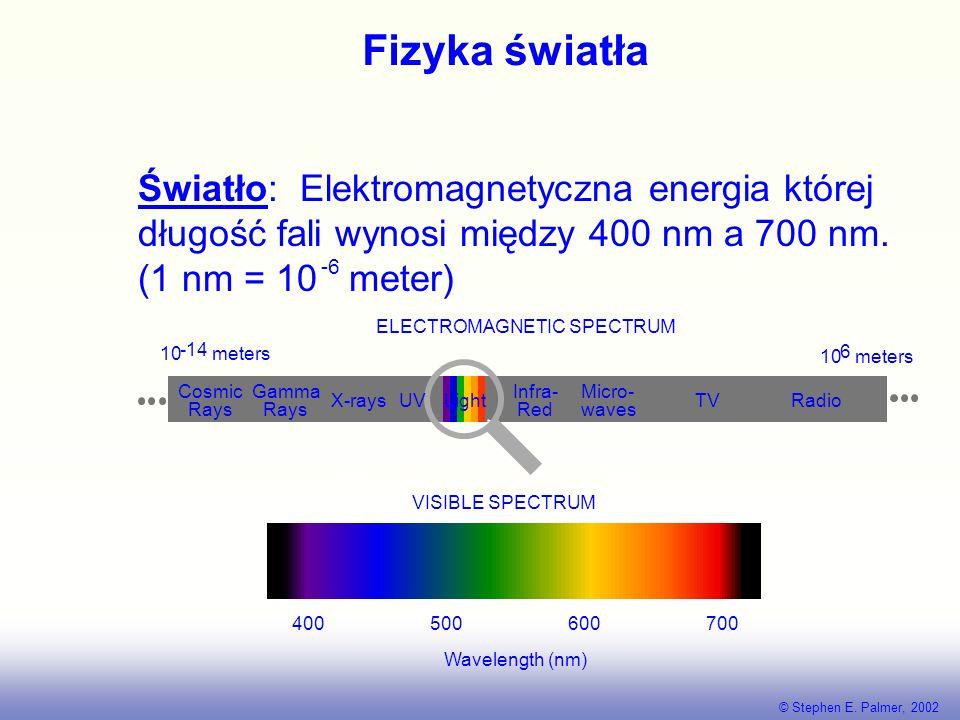 Fizyka światła Światło: Elektromagnetyczna energia której długość fali wynosi między 400 nm a 700 nm.