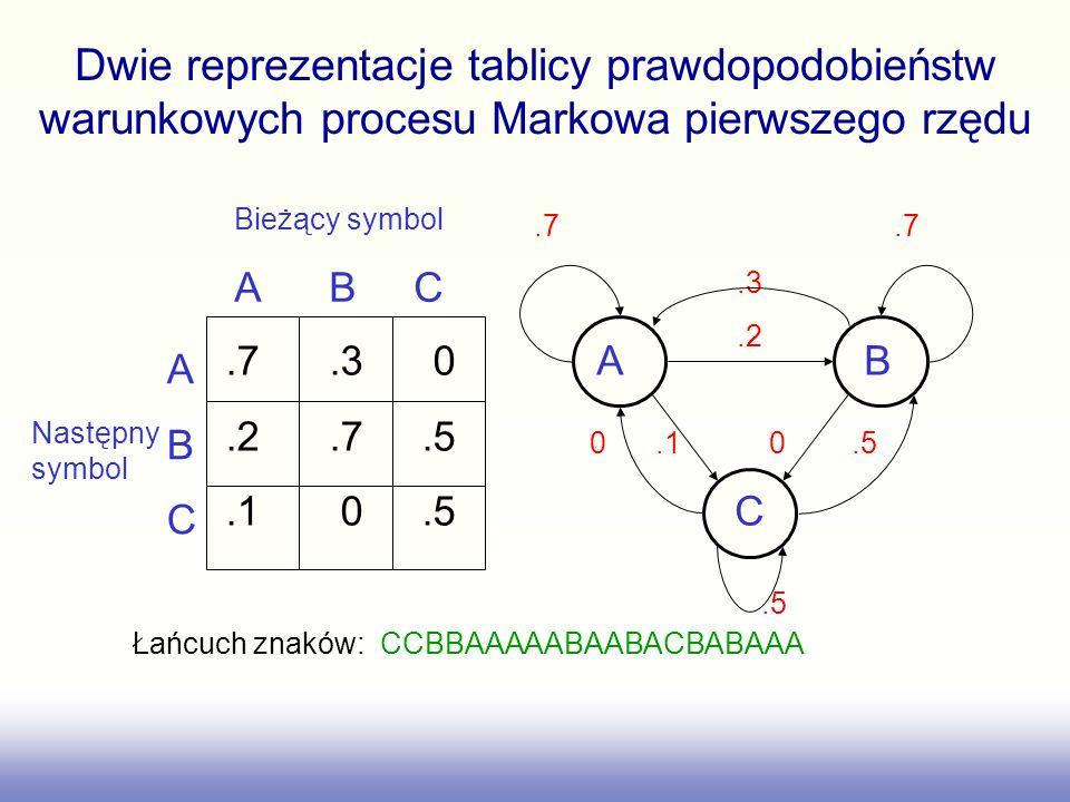 Prawdopodobieństwo wygenerowania łańcucha znaków To oznacza sekwencje symboli w czasie od 1 do T To pochodzi z tablicy prawdopodobieństw początkowych To jest prawdopodo- bieństwo przejścia Iloczyn prawdopodobieństw, jeden dla każdego składnika szeregu