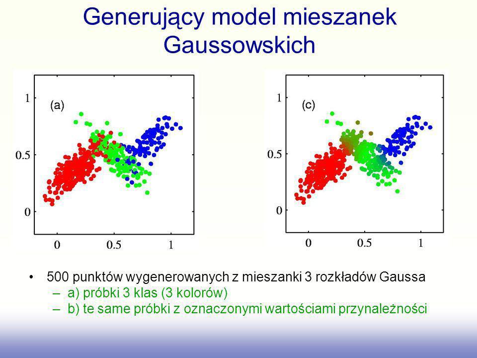 500 punktów wygenerowanych z mieszanki 3 rozkładów Gaussa –a) próbki 3 klas (3 kolorów) –b) te same próbki z oznaczonymi wartościami przynależności Ge