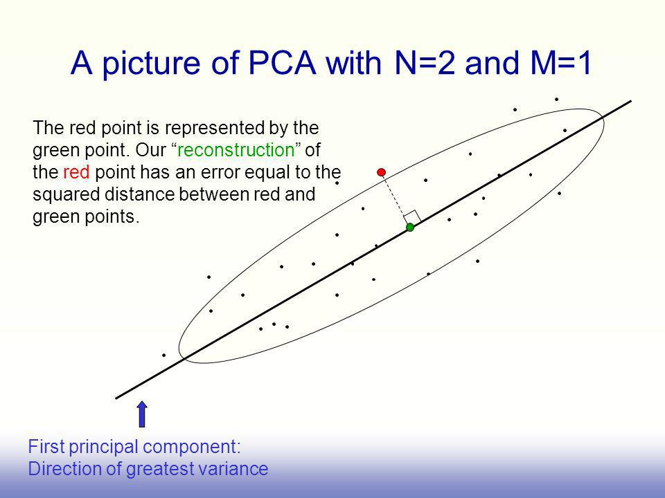 A picture of PCA with N=2 and M=1 First principal component: Direction of greatest variance The red point is represented by the green point.