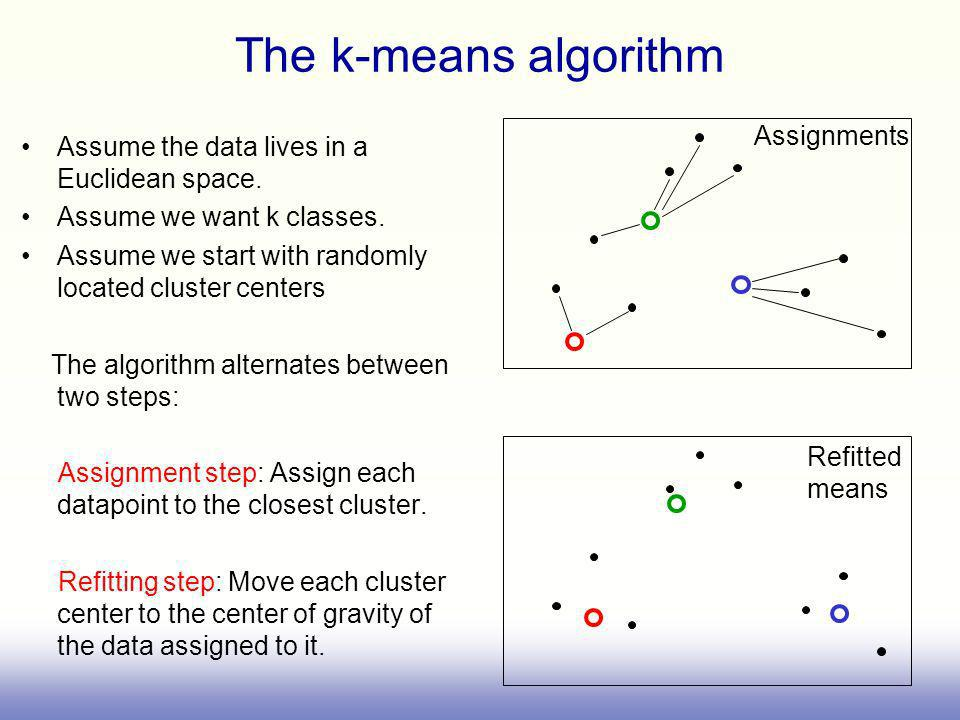 The k-means algorithm Assume the data lives in a Euclidean space.