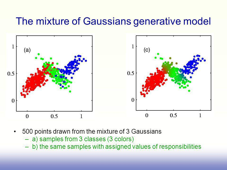 The mixture of Gaussians generative model 500 points drawn from the mixture of 3 Gaussians –a) samples from 3 classes (3 colors) –b) the same samples with assigned values of responsibilities