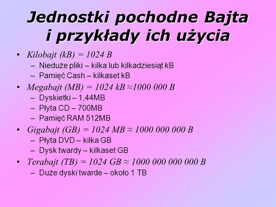 Jednostki pochodne Bajta i przykłady ich użycia Kilobajt (kB) = 1024 B –Nieduże pliki – kilka lub kilkadziesiąt kB –Pamięć Cash – kilkaset kB Megabajt (MB) = 1024 kB 1000 000 B –Dyskietki – 1,44MB –Płyta CD – 700MB –Pamięć RAM 512MB Gigabajt (GB) = 1024 MB 1000 000 000 B –Płyta DVD – kilka GB –Dysk twardy – kilkaset GB Terabajt (TB) = 1024 GB 1000 000 000 000 B –Duże dyski twarde – około 1 TB