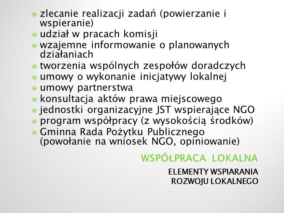 ELEMENTY WSPIARANIA ROZWOJU LOKALNEGO zlecanie realizacji zadań (powierzanie i wspieranie) udział w pracach komisji wzajemne informowanie o planowanych działaniach tworzenia wspólnych zespołów doradczych umowy o wykonanie inicjatywy lokalnej umowy partnerstwa konsultacja aktów prawa miejscowego jednostki organizacyjne JST wspierające NGO program współpracy (z wysokością środków) Gminna Rada Pożytku Publicznego (powołanie na wniosek NGO, opiniowanie)
