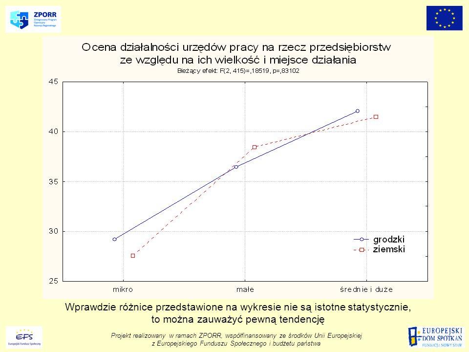 Wprawdzie różnice przedstawione na wykresie nie są istotne statystycznie, to można zauważyć pewną tendencję