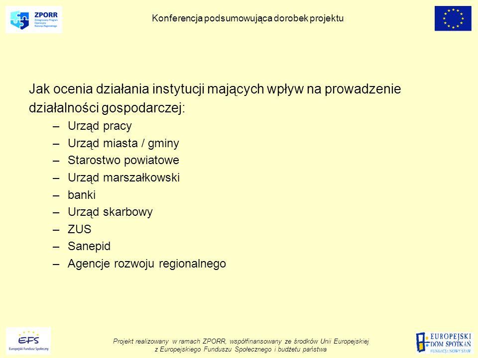 Projekt realizowany w ramach ZPORR, współfinansowany ze środków Unii Europejskiej z Europejskiego Funduszu Społecznego i budżetu państwa Konferencja podsumowująca dorobek projektu Jak ocenia działania instytucji mających wpływ na prowadzenie działalności gospodarczej: –Urząd pracy –Urząd miasta / gminy –Starostwo powiatowe –Urząd marszałkowski –banki –Urząd skarbowy –ZUS –Sanepid –Agencje rozwoju regionalnego