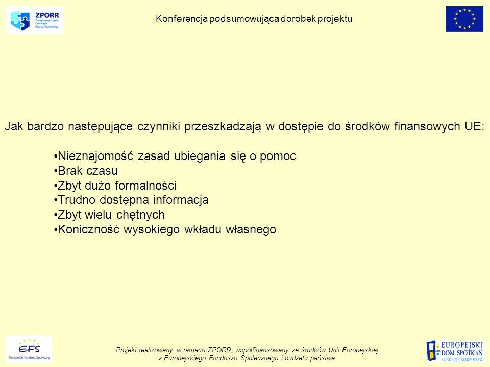 Projekt realizowany w ramach ZPORR, współfinansowany ze środków Unii Europejskiej z Europejskiego Funduszu Społecznego i budżetu państwa Konferencja podsumowująca dorobek projektu Jak bardzo następujące czynniki przeszkadzają w dostępie do środków finansowych UE: Nieznajomość zasad ubiegania się o pomoc Brak czasu Zbyt dużo formalności Trudno dostępna informacja Zbyt wielu chętnych Koniczność wysokiego wkładu własnego