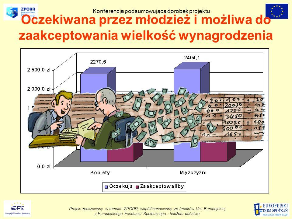 Projekt realizowany w ramach ZPORR, współfinansowany ze środków Unii Europejskiej z Europejskiego Funduszu Społecznego i budżetu państwa Konferencja podsumowująca dorobek projektu Oczekiwana przez młodzież i możliwa do zaakceptowania wielkość wynagrodzenia
