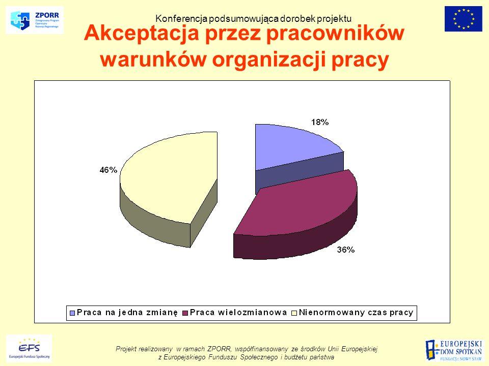 Projekt realizowany w ramach ZPORR, współfinansowany ze środków Unii Europejskiej z Europejskiego Funduszu Społecznego i budżetu państwa Konferencja podsumowująca dorobek projektu Akceptacja przez pracowników warunków organizacji pracy