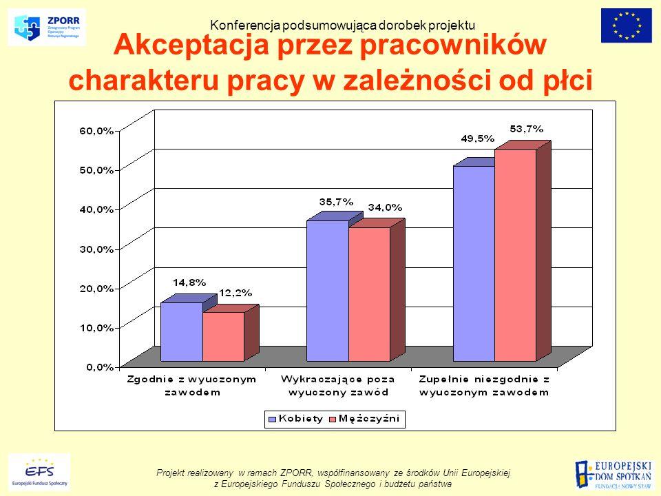 Projekt realizowany w ramach ZPORR, współfinansowany ze środków Unii Europejskiej z Europejskiego Funduszu Społecznego i budżetu państwa Konferencja podsumowująca dorobek projektu Akceptacja przez pracowników charakteru pracy w zależności od płci