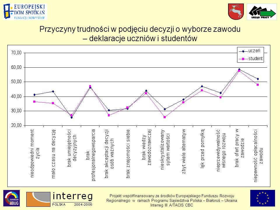 Przyczyny trudności w podjęciu decyzji o wyborze zawodu – deklaracje uczniów i studentów Projekt współfinansowany ze środków Europejskiego Funduszu Rozwoju Regionalnego w ramach Programu Sąsiedztwa Polska – Białoruś – Ukraina Interreg III A/TACIS CBC