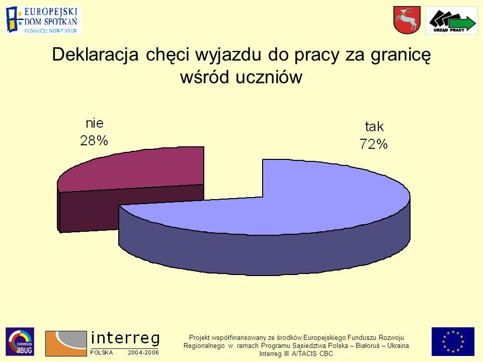 Deklaracja chęci wyjazdu do pracy za granicę wśród uczniów Projekt współfinansowany ze środków Europejskiego Funduszu Rozwoju Regionalnego w ramach Programu Sąsiedztwa Polska – Białoruś – Ukraina Interreg III A/TACIS CBC