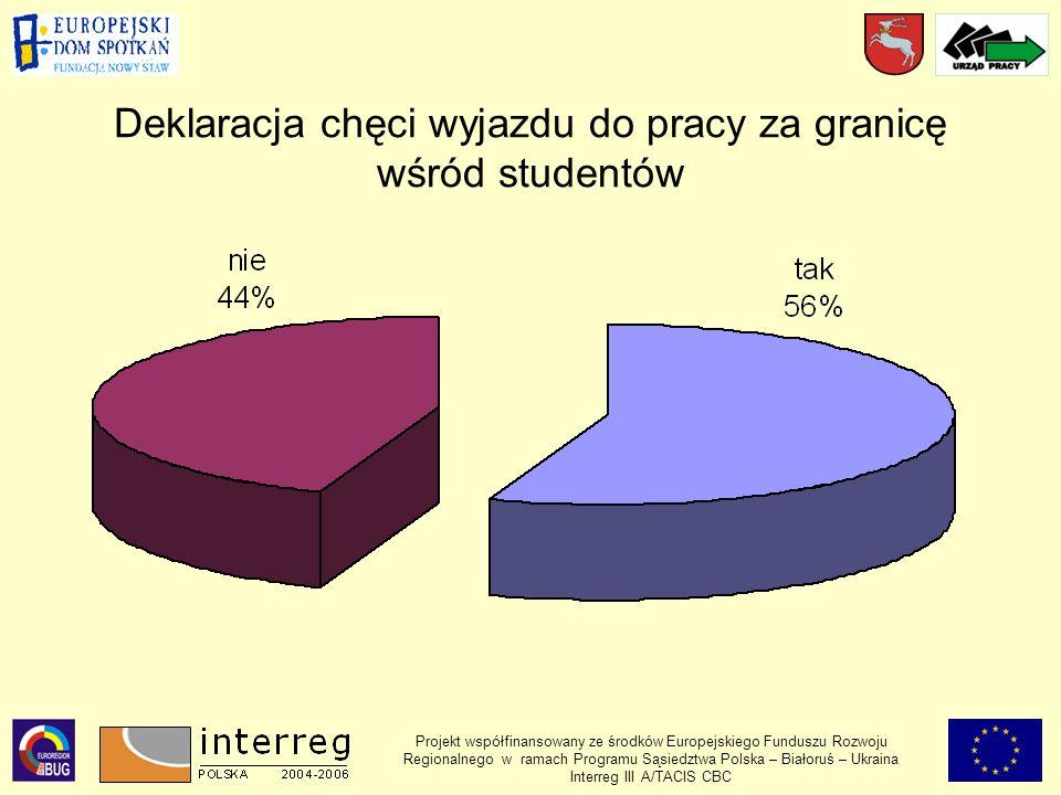 Deklaracja chęci wyjazdu do pracy za granicę wśród studentów Projekt współfinansowany ze środków Europejskiego Funduszu Rozwoju Regionalnego w ramach Programu Sąsiedztwa Polska – Białoruś – Ukraina Interreg III A/TACIS CBC