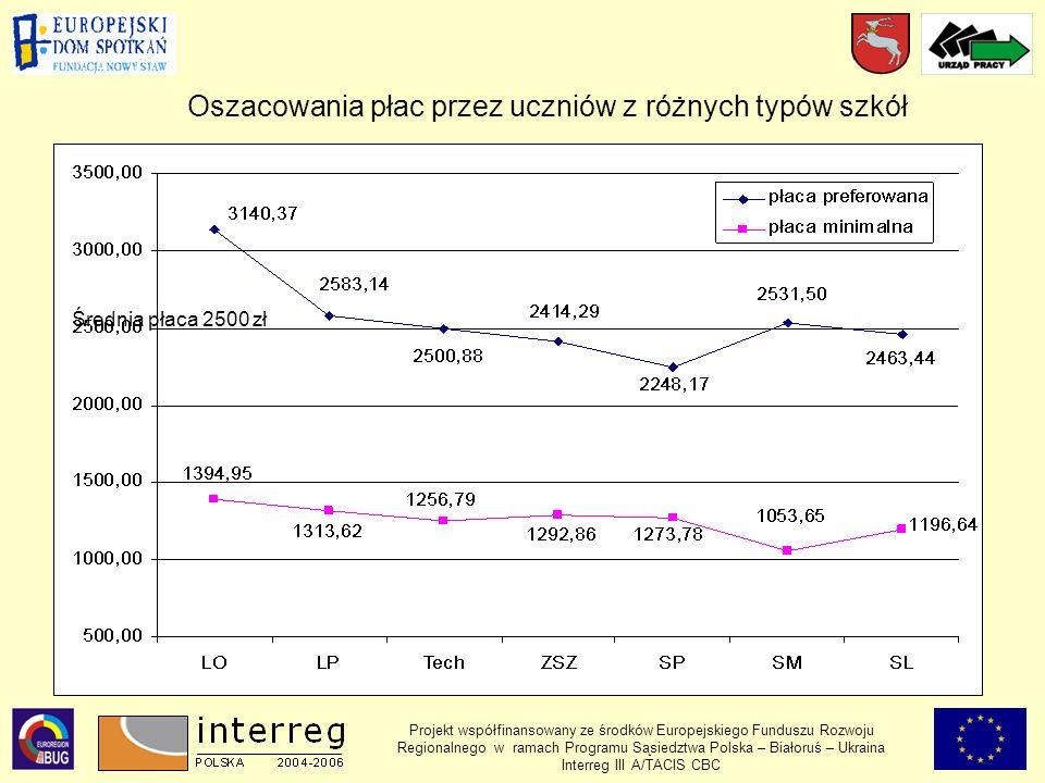 Projekt współfinansowany ze środków Europejskiego Funduszu Rozwoju Regionalnego w ramach Programu Sąsiedztwa Polska – Białoruś – Ukraina Interreg III A/TACIS CBC Oszacowania płac przez uczniów z różnych typów szkół Średnia płaca 2500 zł