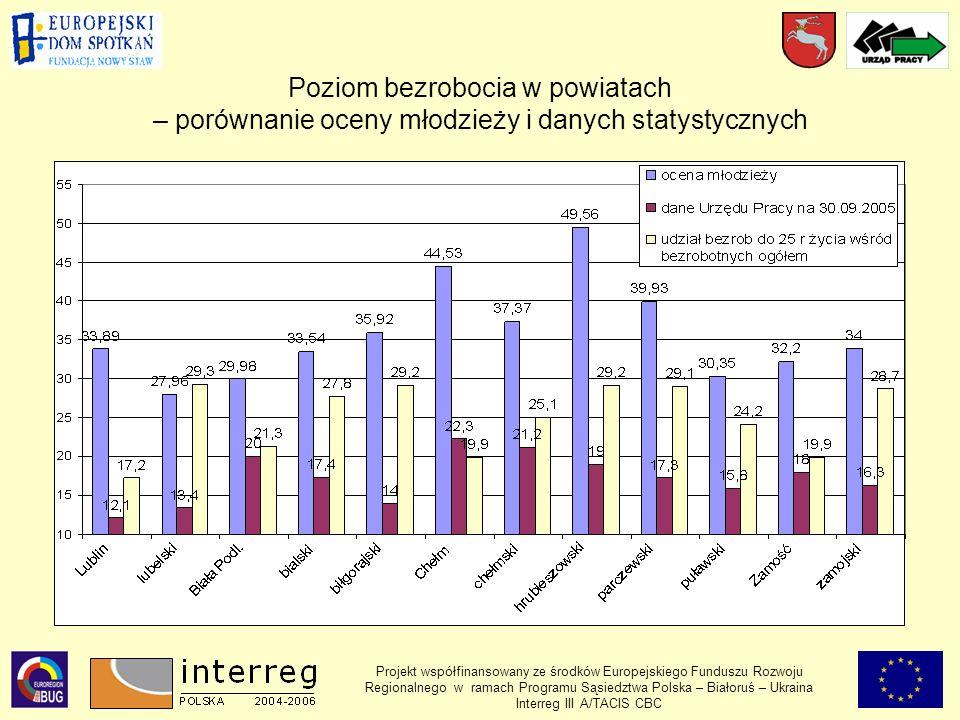 Poziom bezrobocia w powiatach – porównanie oceny młodzieży i danych statystycznych Projekt współfinansowany ze środków Europejskiego Funduszu Rozwoju Regionalnego w ramach Programu Sąsiedztwa Polska – Białoruś – Ukraina Interreg III A/TACIS CBC