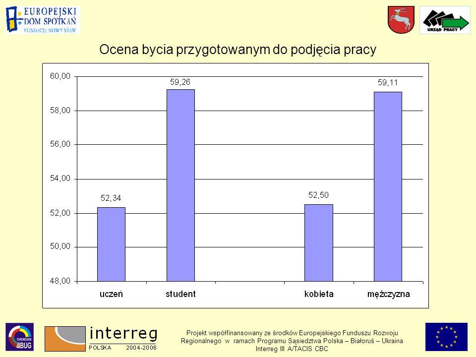 Ocena bycia przygotowanym do podjęcia pracy Projekt współfinansowany ze środków Europejskiego Funduszu Rozwoju Regionalnego w ramach Programu Sąsiedztwa Polska – Białoruś – Ukraina Interreg III A/TACIS CBC