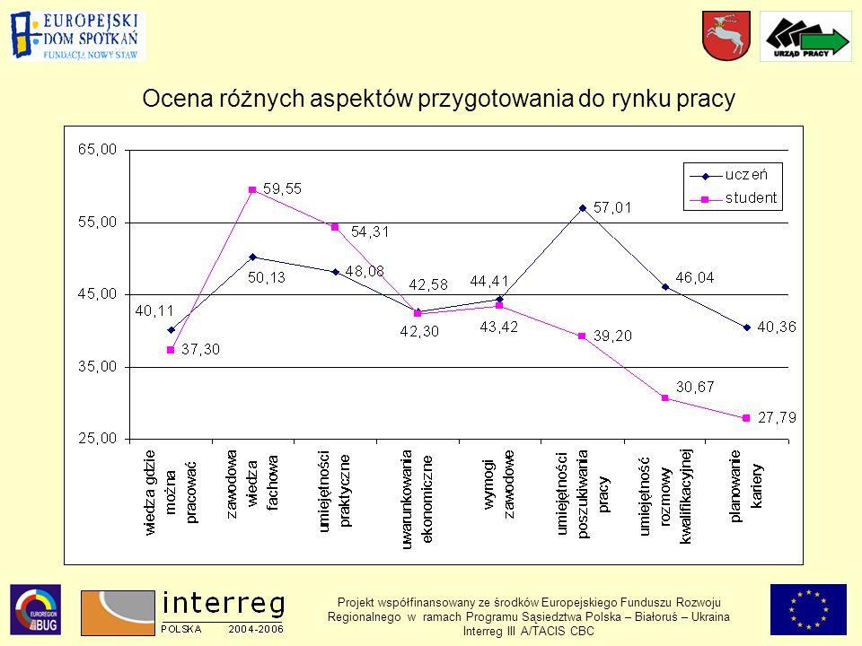 Ocena różnych aspektów przygotowania do rynku pracy