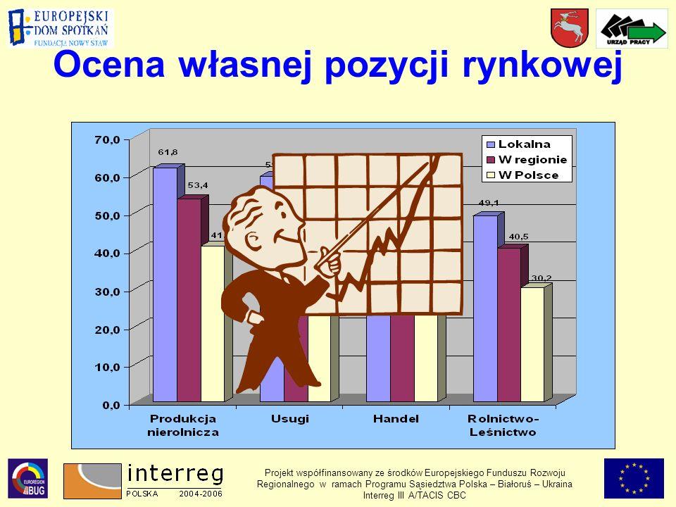 Ocena własnej pozycji rynkowej Projekt współfinansowany ze środków Europejskiego Funduszu Rozwoju Regionalnego w ramach Programu Sąsiedztwa Polska – Białoruś – Ukraina Interreg III A/TACIS CBC