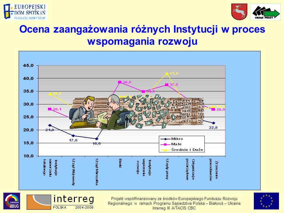 Ocena zaangażowania różnych Instytucji w proces wspomagania rozwoju Projekt współfinansowany ze środków Europejskiego Funduszu Rozwoju Regionalnego w ramach Programu Sąsiedztwa Polska – Białoruś – Ukraina Interreg III A/TACIS CBC