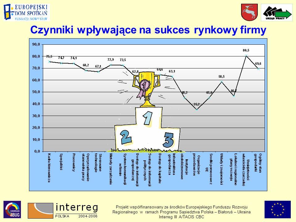 Czynniki wpływające na sukces rynkowy firmy Projekt współfinansowany ze środków Europejskiego Funduszu Rozwoju Regionalnego w ramach Programu Sąsiedztwa Polska – Białoruś – Ukraina Interreg III A/TACIS CBC