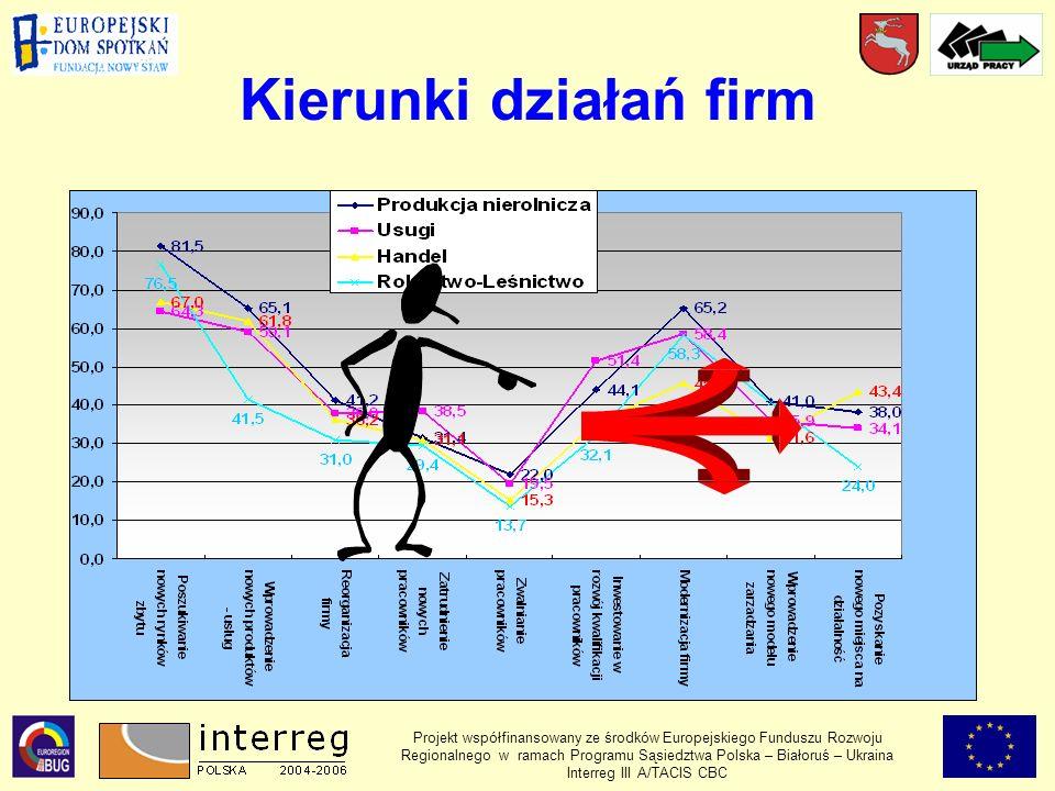 Kierunki działań firm Projekt współfinansowany ze środków Europejskiego Funduszu Rozwoju Regionalnego w ramach Programu Sąsiedztwa Polska – Białoruś – Ukraina Interreg III A/TACIS CBC