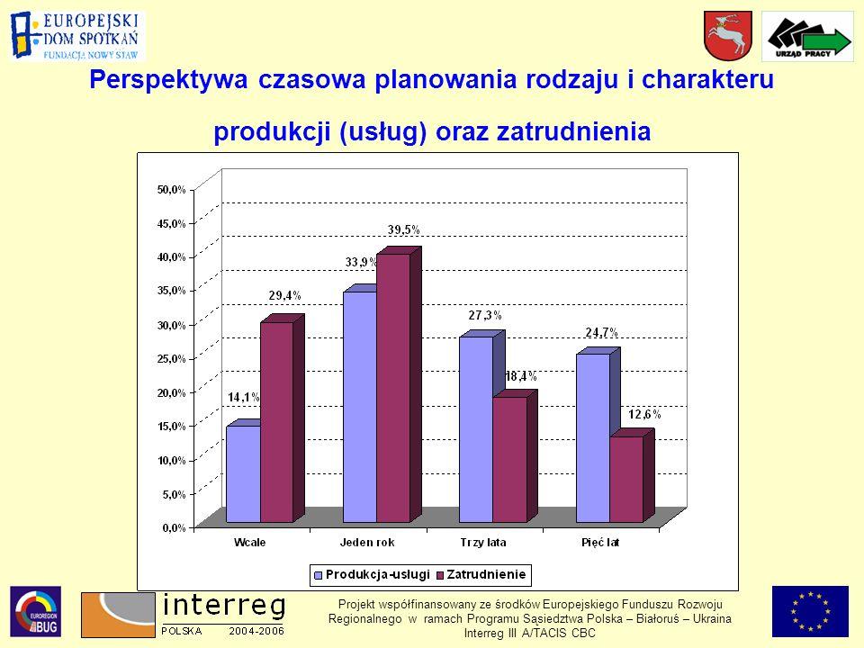 Perspektywa czasowa planowania rodzaju i charakteru produkcji (usług) oraz zatrudnienia Projekt współfinansowany ze środków Europejskiego Funduszu Rozwoju Regionalnego w ramach Programu Sąsiedztwa Polska – Białoruś – Ukraina Interreg III A/TACIS CBC