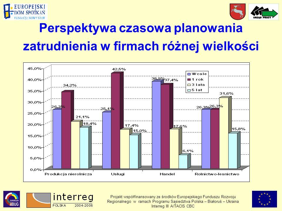 Perspektywa czasowa planowania zatrudnienia w firmach różnej wielkości Projekt współfinansowany ze środków Europejskiego Funduszu Rozwoju Regionalnego w ramach Programu Sąsiedztwa Polska – Białoruś – Ukraina Interreg III A/TACIS CBC